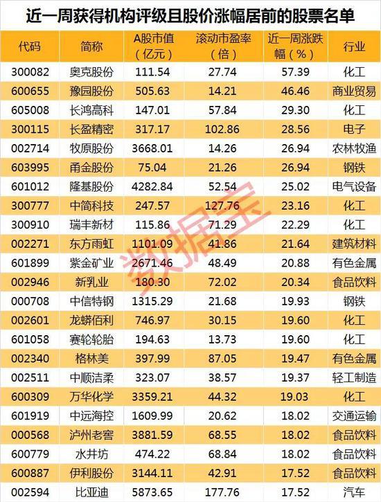 10股平均上涨空间超两成 仅3股获得机构上调评级(附