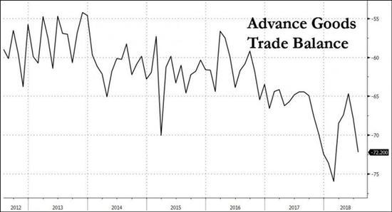 特朗普又要炮轰?美7月商品贸易逆差创3年多最大增幅