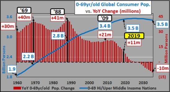 (全球主要消費羣體年度增長,圖片來源:Chris Hamilton)