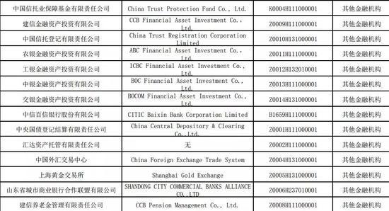 图.14家其他金融机构,统计到来源:银保监会