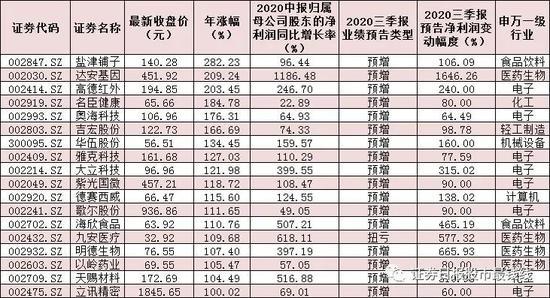 521份三季报预告逾三成预喜 154只双增长股逾六成跑赢大盘