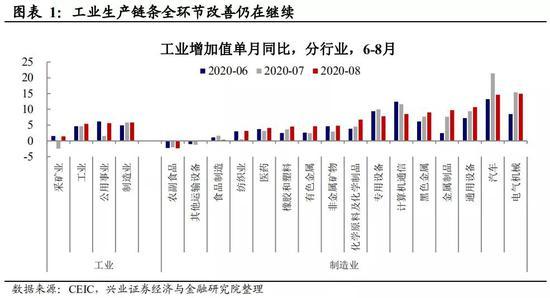 王涵点评8月经济数据:经济修复势头正劲 内生动力增强