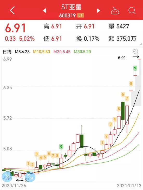 ST亚星公告前股价未卜先知获涨停 交易所出手了