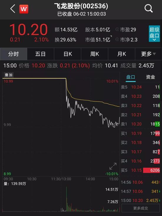 飞龙股份5天4涨停 交易所关注函来了:是否迎合市场热点、炒作股价?