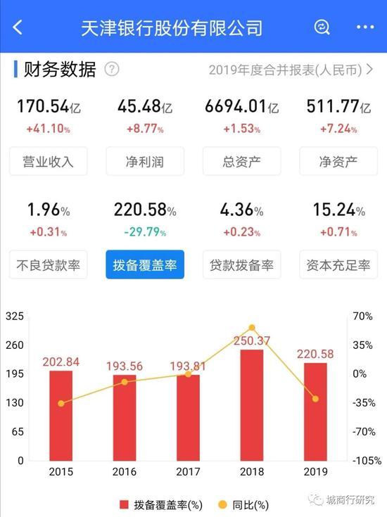 天津银行迎来新任行长吴洪涛 原为江西银行首任行长