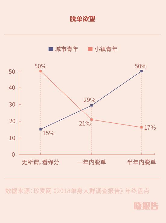 婚恋报告:深圳重收入上海重户口 城市女生偏爱程序员