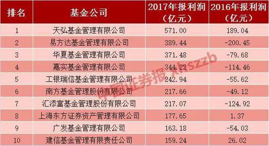 2017年排名前什基金公司盈利均超150亿 天弘