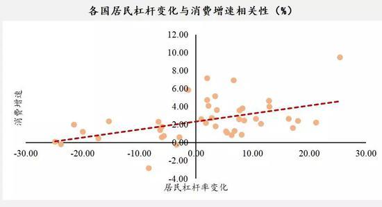 数据来源:CEIC,中泰证券研究所