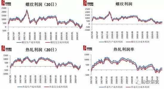 铁矿石阶段性反弹或结束关注价格回落