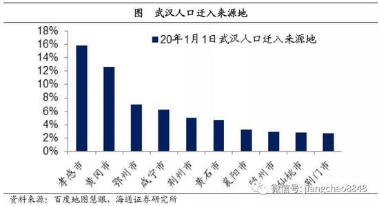 人口迁移数据_从人口迁移数据来看,哪个省复工最快