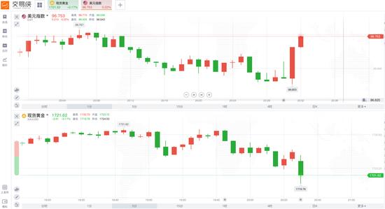。S. 五月鲸零售量月率上调,短期下跌后黄金反弹
