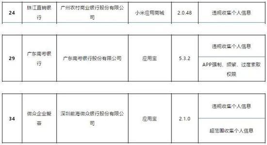 微众银行、南粤银行及广州农商行App被工信部点名