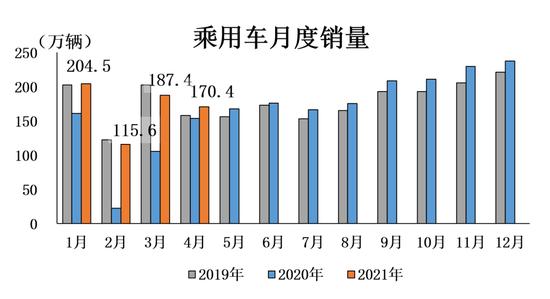 中汽协:2021年4月乘用车产销同比分别增长7.9%和10.8%