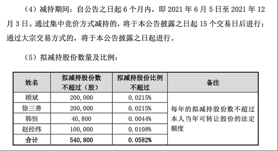 热门牛股超4000亿元市值面临解禁 解禁股名单出炉(附股)