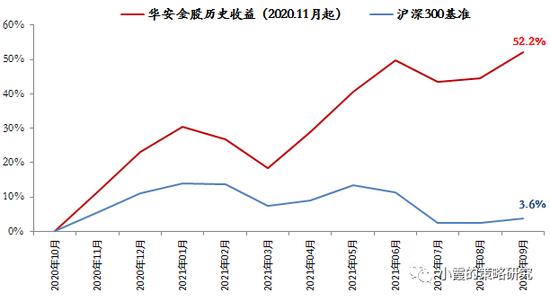 华安策略:增长层面经济下行将延续 需关注三季报业绩不及预期