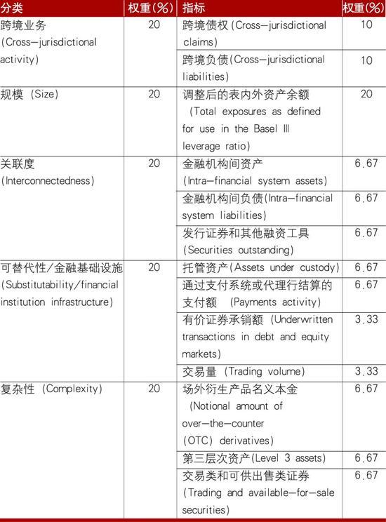 刘明彦:全球与国内系统重要性银行评估与监管比较