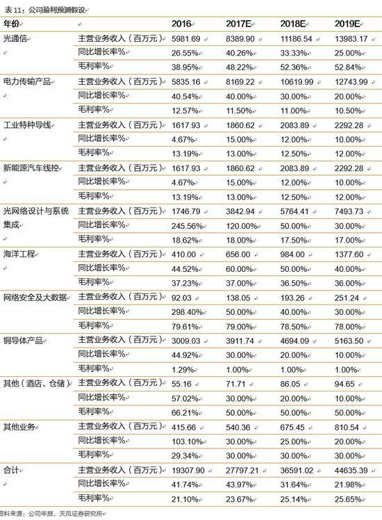 天风唐海清等:国内光棒龙头亨通光电享流量高增长