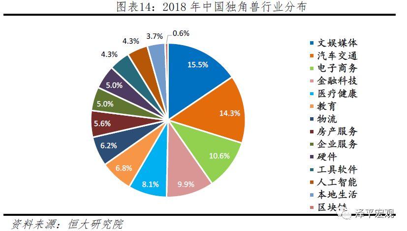 2019中国独角兽报告:中美及高新科技企业比重加大