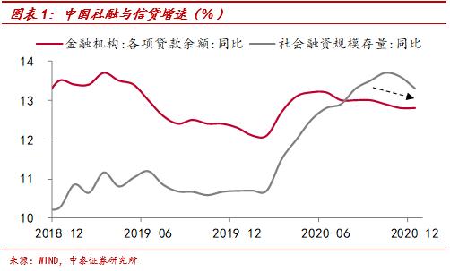李迅雷:流动性拐点无需过虑 对资本市场的影响有限