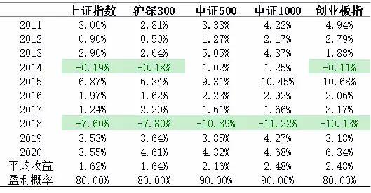 """A股""""国庆效应"""":历史数据显示这样买股票胜率超80%,这些板块成赢家"""