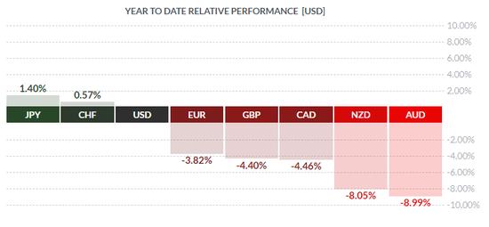 (年初至今主要货币对美元表现)