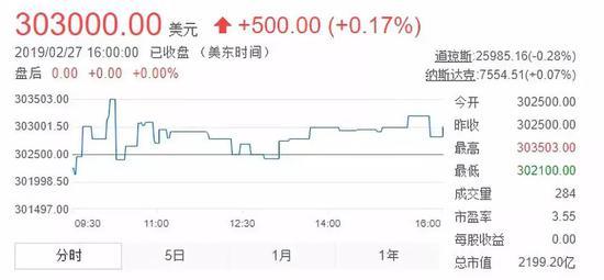 2019年2月27日伯克希尔·哈撒韦公司的收盘股价