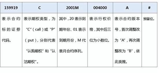 深交所投教:股票期权合约代码编写规则是什么?