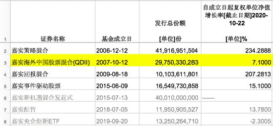 今天卖了300亿的嘉实核心成长涉嫌违规?