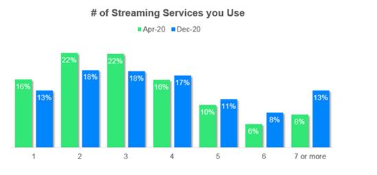 研究称美国民众平均每月为流媒体服务花费47美元