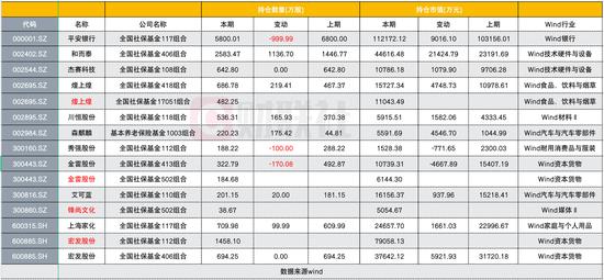 社保重仓股浮出水面:去年Q4大举加仓和而泰 减持秀强股份超1/3
