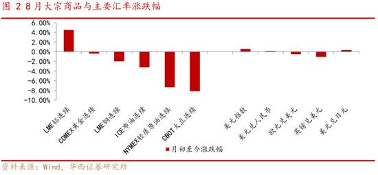华西策略:金秋行情,高景气成长仍是配置重点