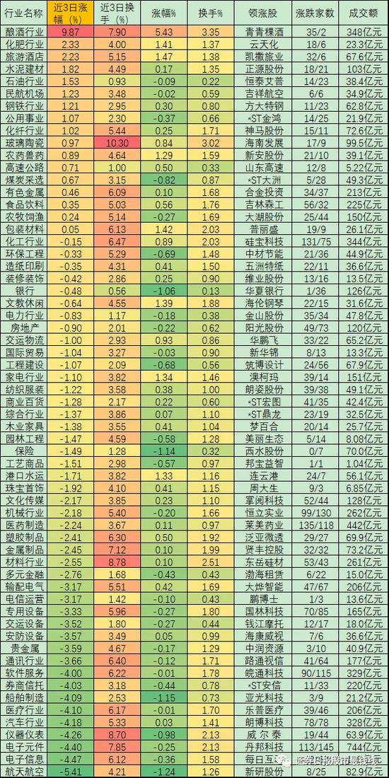 冲击3400点受压沪指连调3天 机构称市场将在周期股带动下向上回升