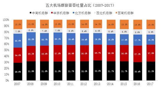 资料来源:民航局,中泰证券研究所