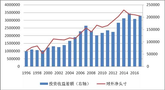 图1日本是第一大对外净债务国且投资收益常年为正(单位:亿日元)