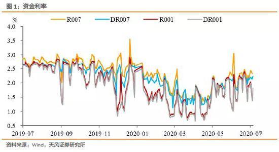 孙彬彬:超储率走低 如何看待8月资金面?