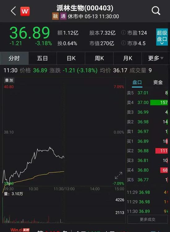 股民懵了 大股东清仓式减持35亿浮盈超10亿 派林生