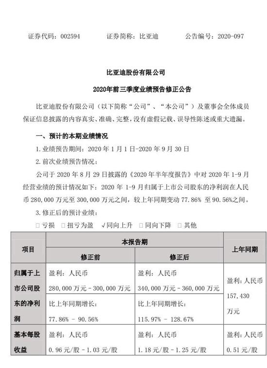 比亚迪三季报预增116%,3500亿巨头股价再创新高,年内已涨170%