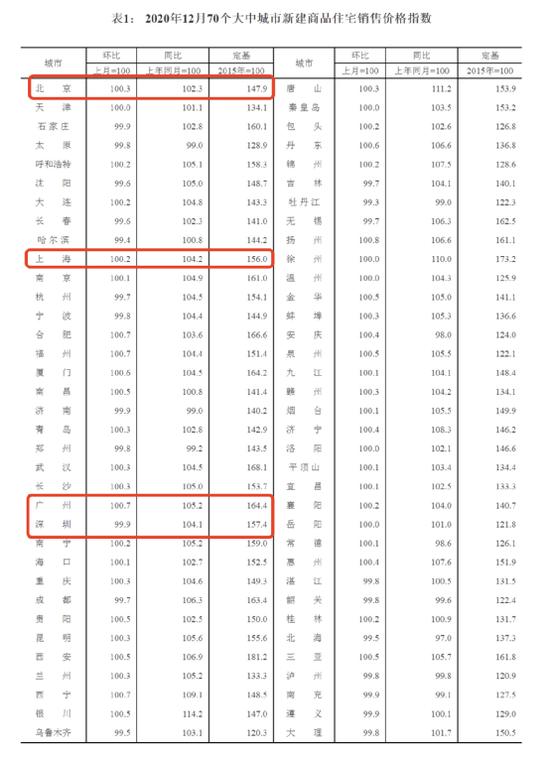 深圳二手房价格同比领涨全国 套均成交总价为568万元