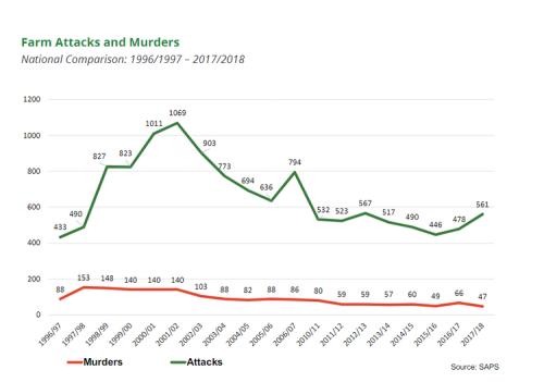 南非针对农场主犯罪和谋杀线形图