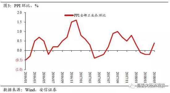 5月CPI同比1.8%,與上月持平;核心CPI同比 1.9%,較上月回落0.1個百分點。