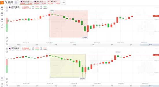 """如何预警危机?这3种货币往往""""快人一步"""""""