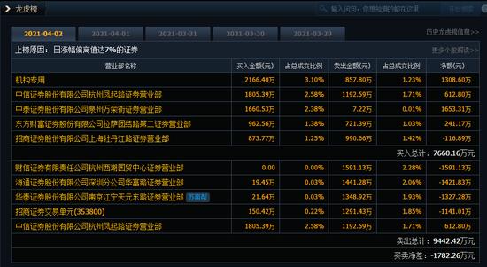 20个交易日暴涨782%:除了董事长女儿 谁在买卖顺控发展股票?