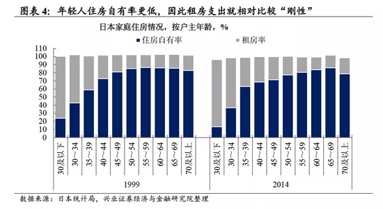 兴证宏观:日本年轻人 高支出背后的低欲望