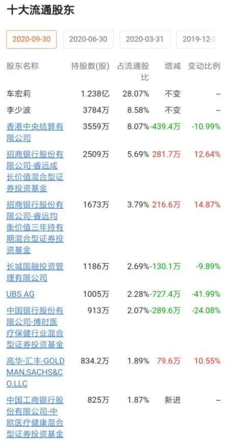 傅鹏博、谢治宇、陈皓 管理百亿资金的明星经理最新加仓了这些票