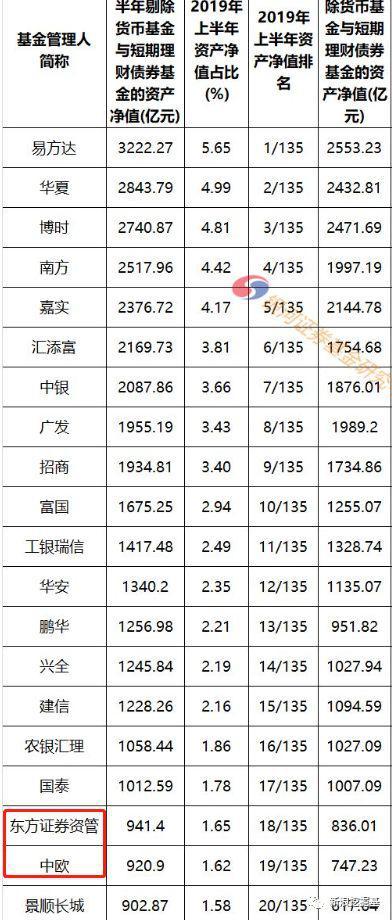图:2019年中基金公司top20榜单,银河证券