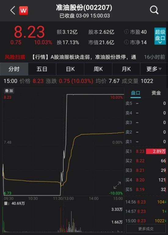 """准油股份上演地天板:4天大涨近50% 私募大佬""""章盟主""""出手"""