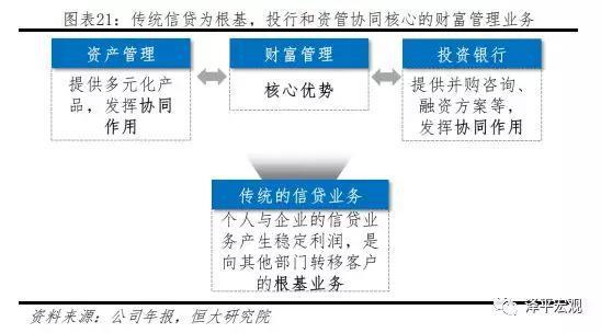 (二)发展策略:保密性优势下,聚焦财富管理
