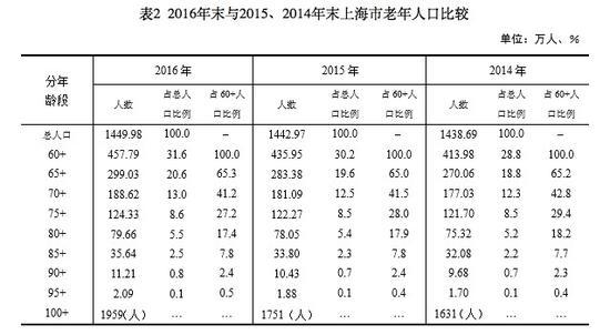 上海支持境外专业机构投资在沪商业养老保险机构