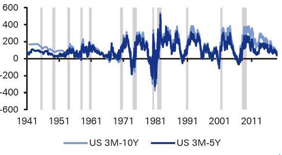 (3月期與5年、10年美債收益率利差與經濟衰退的關係,來源:德銀)