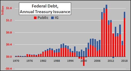 (美國財政部債務發行量,圖片來源:Chris Hamilton)